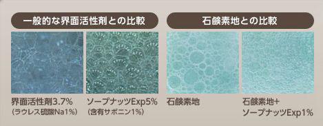 一般的な界面活性剤とソープナッツエキスの比較と石鹸素地と石鹸素地+ソープナッツの比較