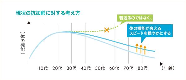引用画像。カラダの機能と年齢による衰えを示すグラフ